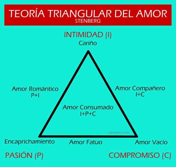 teoria triangular amor stenberg