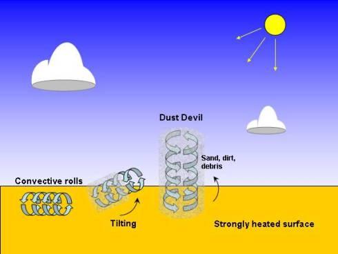 Meccanismo di formazione di un Dust Devil