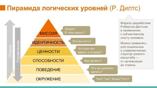 Пирамида Дилтса: разложи проблему по полочкам