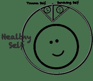 trauma relationala complexa