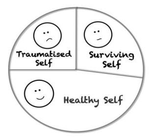 trauma psihica (ruptura psihica ca urmare unei agresiuni)