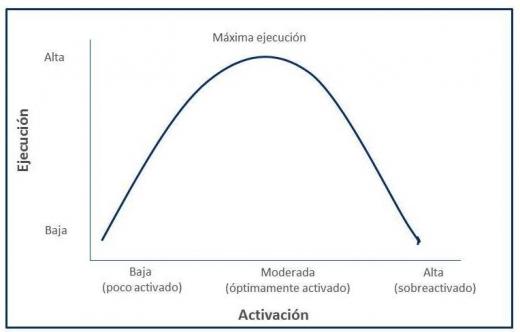 Gráfico de la relación entre atención y calidad de ejecución