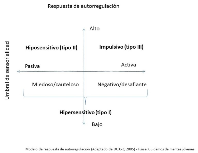 Modelo de respuesta de autorregulación, DC: 0-3, 2005.