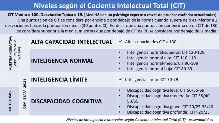 Niveles de inteligencia e intervalos según Cociente Intelectual Total (CIT) - psisemadrid.es