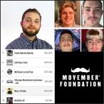 Pi Chapter Raises $46,000+ for Movember