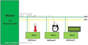 I2C Communication in PSLab