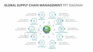 Global Supply Chain Management PPT Diagram | PSlides