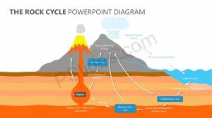 The Rock Cycle PowerPoint Diagram | PSlides
