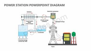 Power Station PowerPoint Diagram | PSlides