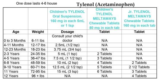 MedDosesTylenol1
