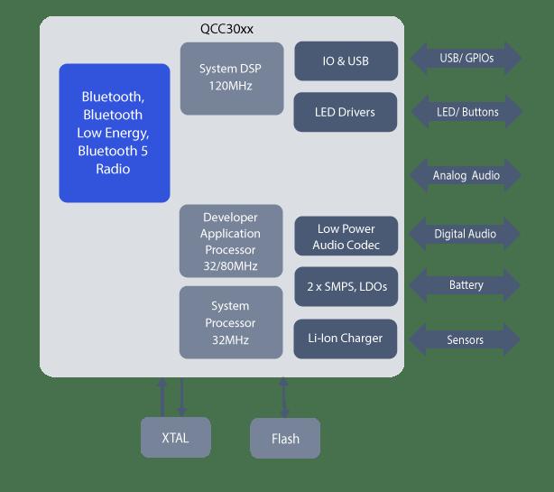 diagrama qcc3020
