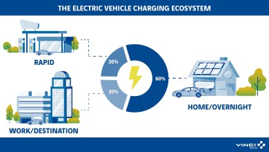 Photo of What makes an effective EV charging network?