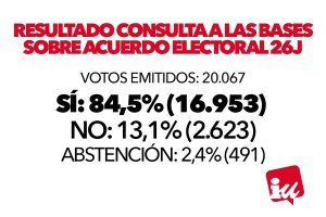 Consulta IU acuerdo Podemos