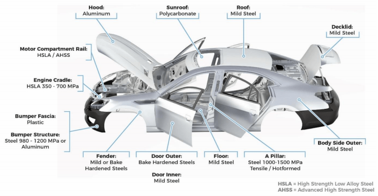 Automotive lightweight materials: The age of the composite - PreScouter