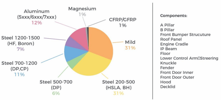 Percentage of materials present in a typical automobile