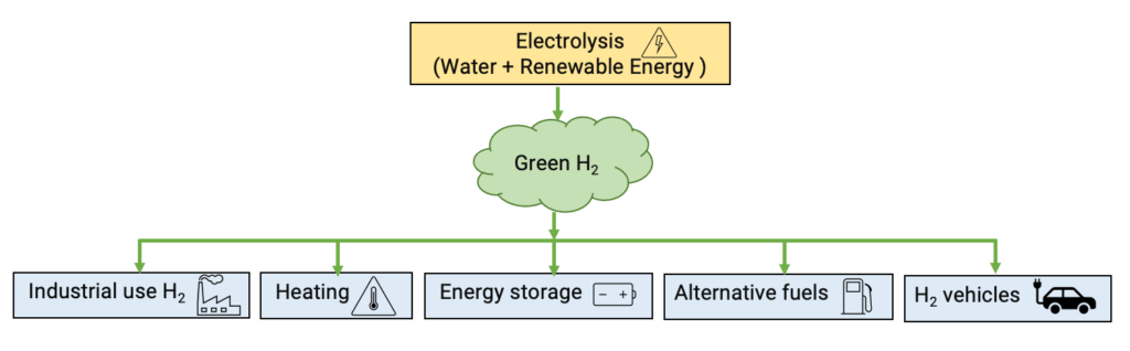 "Why is ""green hydrogen"" the fuel of the present?"