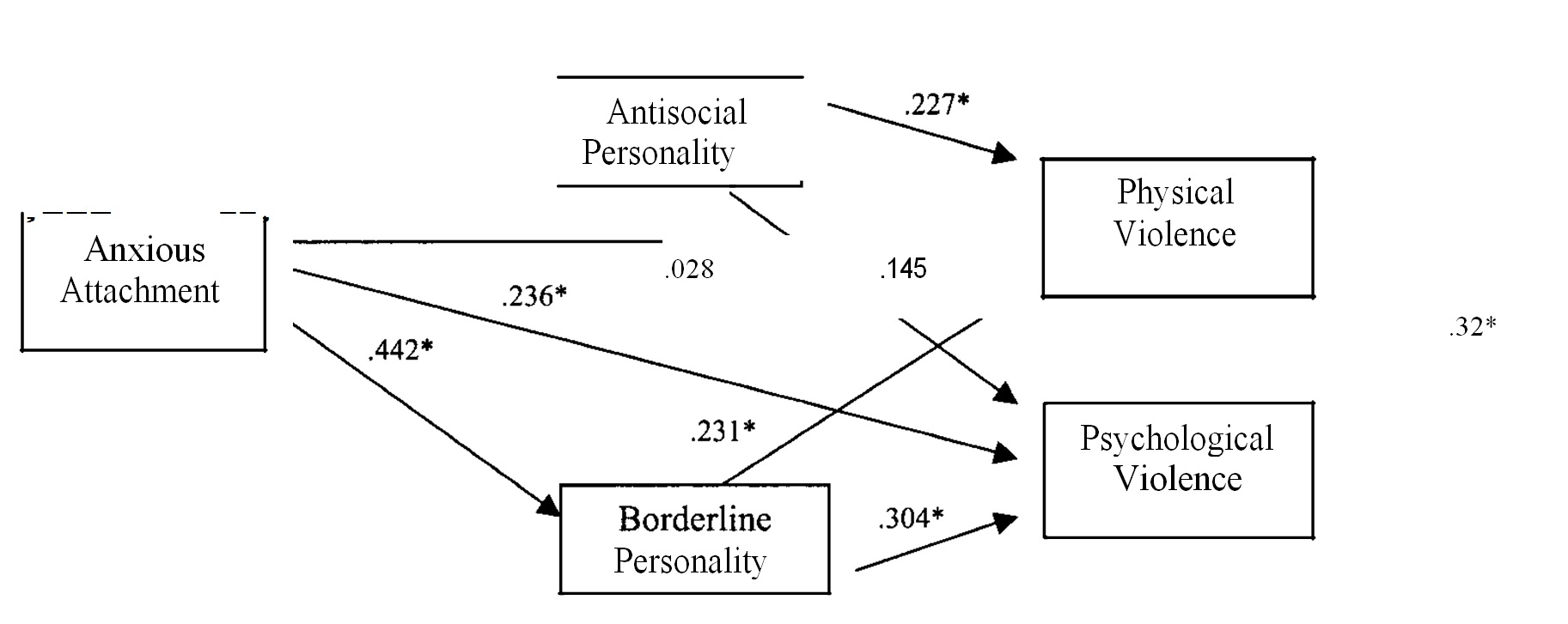 Borderline and Antisocial Personality Scores as Mediators