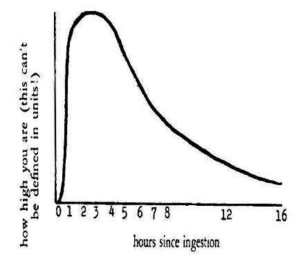 Lisa-graph