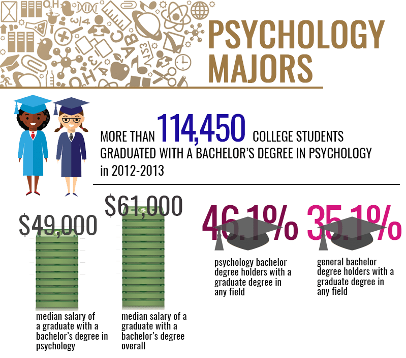 navigating the possibilities with a degree in psychology - psych, Human Body