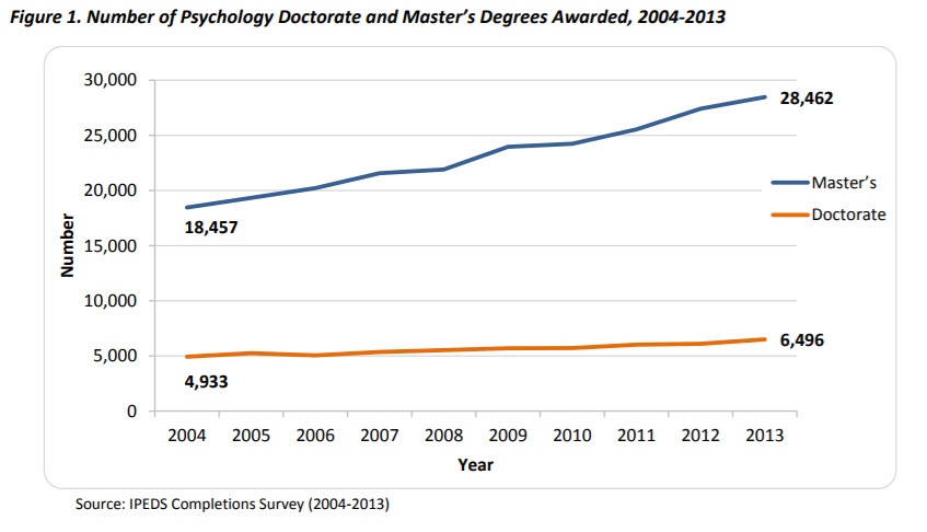 masters and doctoral degrees chart 2004-2013