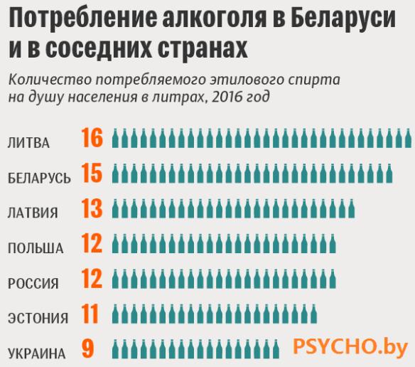 Среднегодовое потребление алкоголя