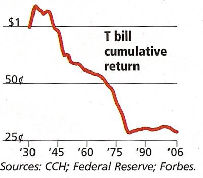 T-Bill Return
