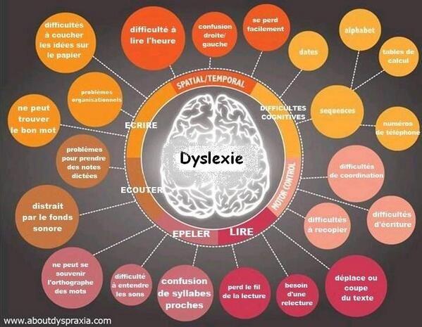 Ressources sur la dyslexie 1