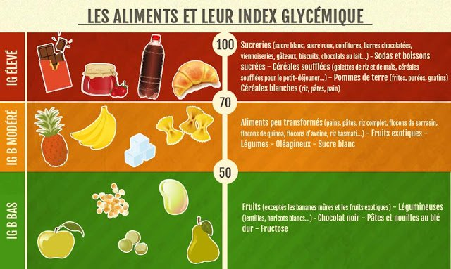 Qu'est-ce que l'indice glycémique ? Tableau IG pour 60 aliments 1