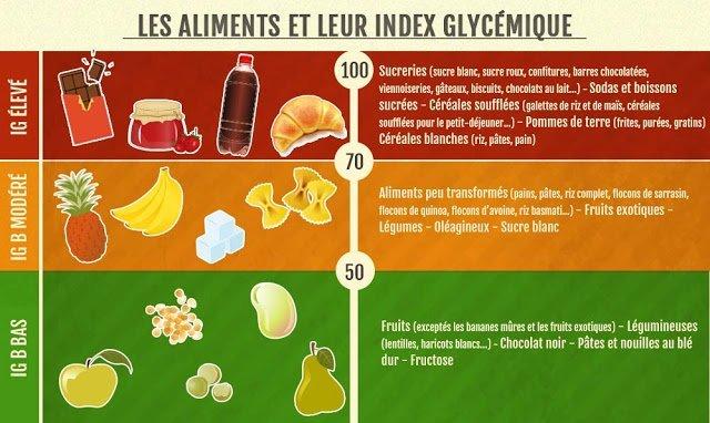 Qu'est-ce que l'indice glycémique ? Tableau IG pour 60 aliments