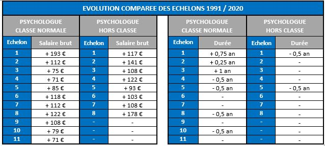 Evolution compative échelon 1991/2020