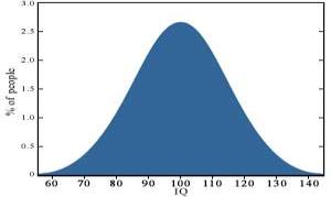Statistical Infrequency Graph