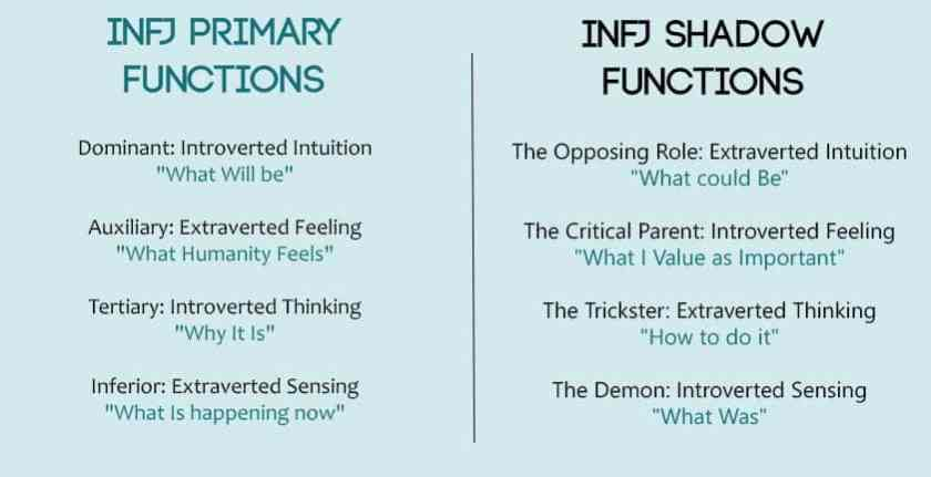 INFJ Functions