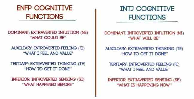 Understanding The Differences Between An Intp And An Intj