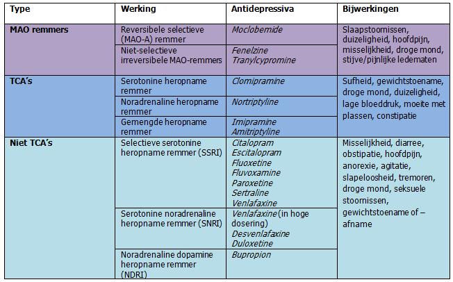 Afbeeldingsresultaat voor antidepressiva werking