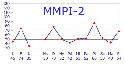 MMPI Test Results