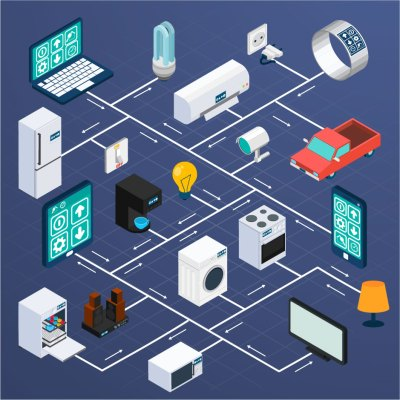 IoT, IoT Revolution, Connected World, Analytics