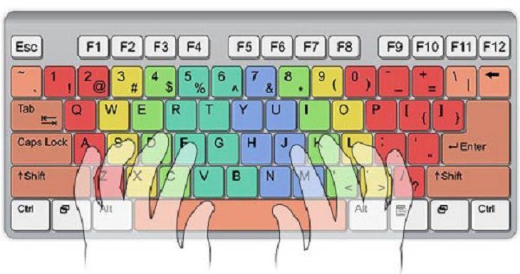 o melhor jeito de usar o teclado