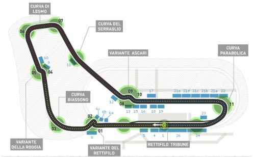 O Circuito de Monza. Fonte: Formula 1 Official Website