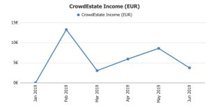 Crowdestate Returns @ Savings4Freedom