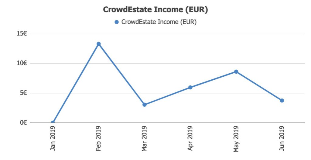 Crowdestate Returns @ Savings4Freedom