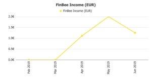 FinBee Returns @ Savings4Freedom