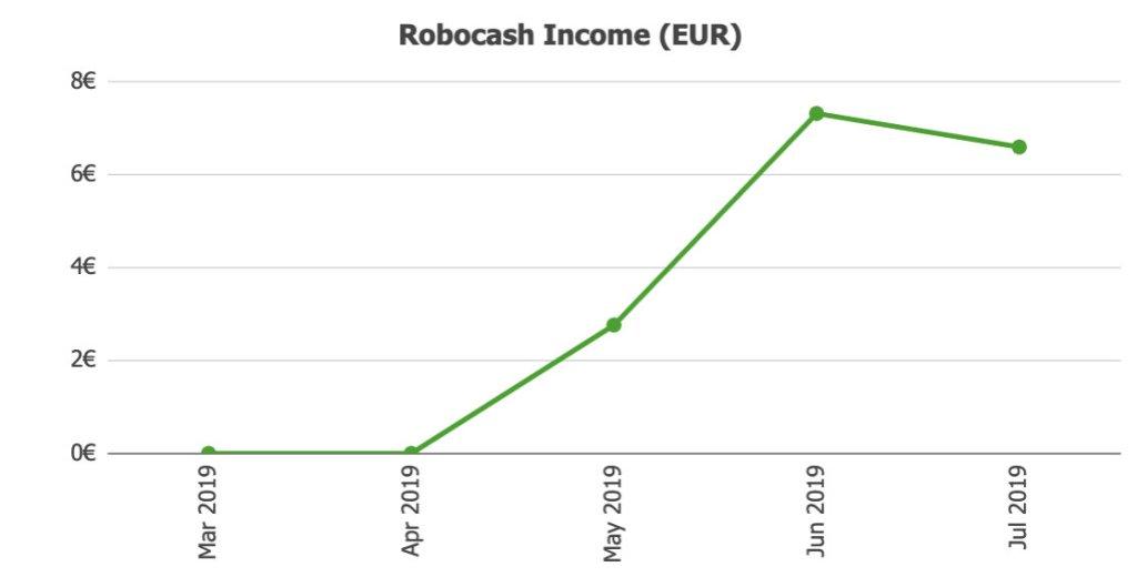 Robocash Income @ Savings4Freedom