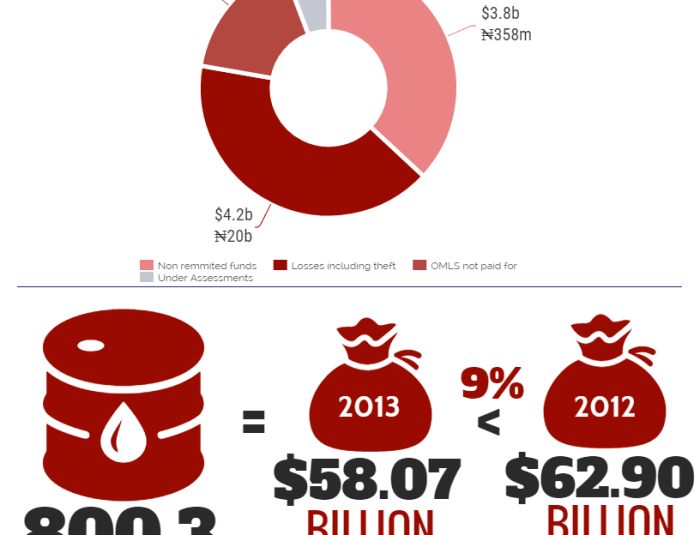 Cost of Lost $9 Billion Oil Money: 205,000 Schools or 144,000 PHCs.
