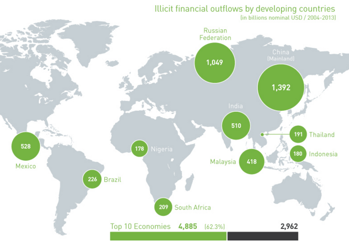 Over N35.6 Trillion ($178 Billion) of Illicit Funds Has Flowed Out of Nigeria in Ten Years