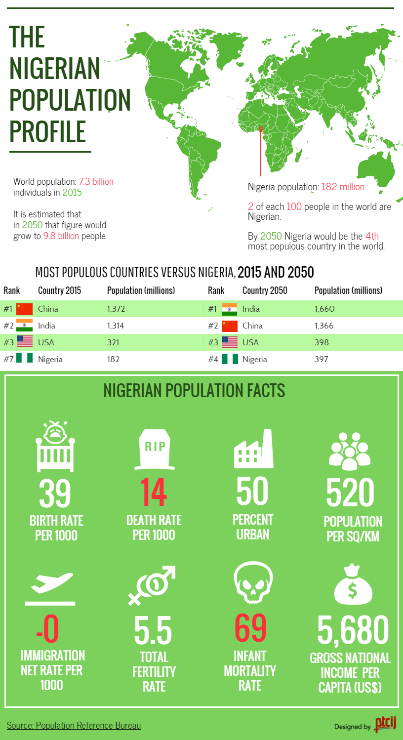 Nigerian Population profile