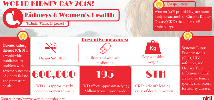 Kidney and Women's Health: Include, Value and Empower