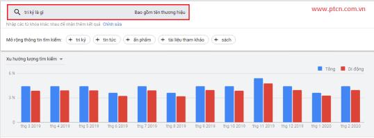 tri-ky-la-gi-co-luong-tim-kiem-hang-thang-cao-tren-google