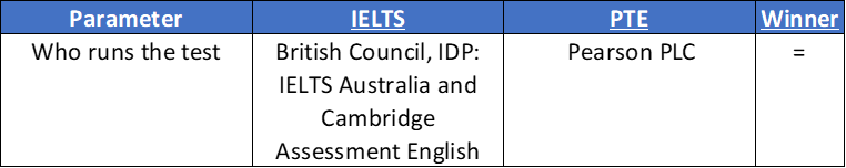who runs PTE IELTS comparison