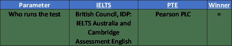 who runs PTE IELTS comparison
