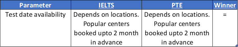 test date availability PTE IELTS comparison